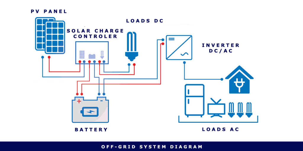 Off-Grid_Diagram_01.jpg